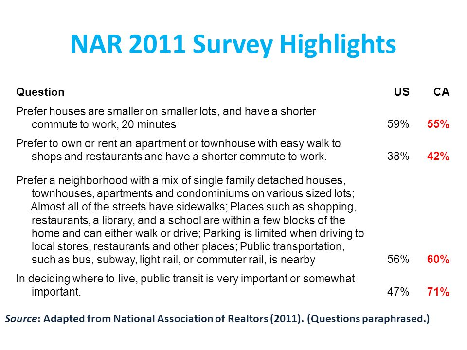 NAR 2011 Survey Highlights QuestionUSCA Prefer houses are smaller on smaller lots, and have a shorter commute to work, 20 minutes59%55% Prefer to own