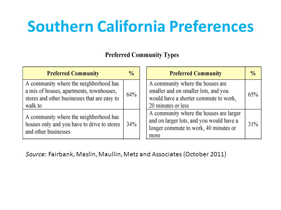 Southern California Preferences Source: Fairbank, Maslin, Maullin, Metz and Associates (October 2011)