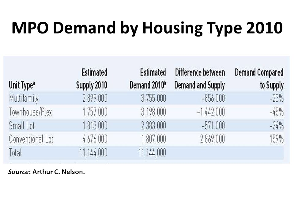 MPO Demand by Housing Type 2010 Source: Arthur C. Nelson.