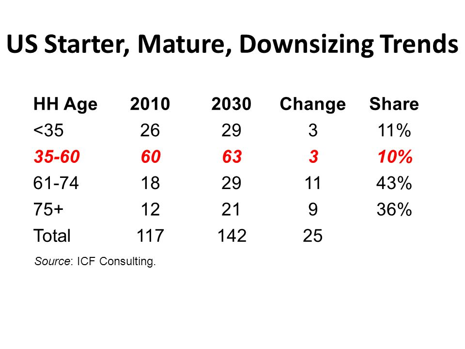 US Starter, Mature, Downsizing Trends HH Age20102030ChangeShare <352629311% 35-606063310% 61-7418291143% 75+1221936% Total11714225 Source: ICF Consult