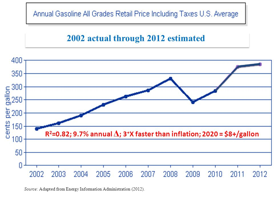 Source: Adapted from Energy Information Administration (2012). R 2 =0.82; 9.7% annual Δ ; 3 + X faster than inflation; 2020 = $8+/gallon 2002 actual t