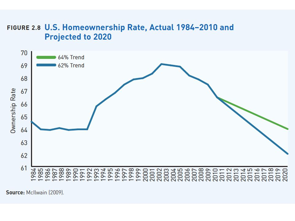 MPO Housing Demand by Type to 2035 Source: Arthur C. Nelson.
