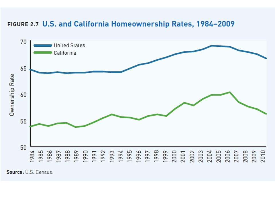 California Homeowner Share 2000-2010 HH Growth1,081 Owner Growth490 Owner Share45% Source: Myers (2011) and Census