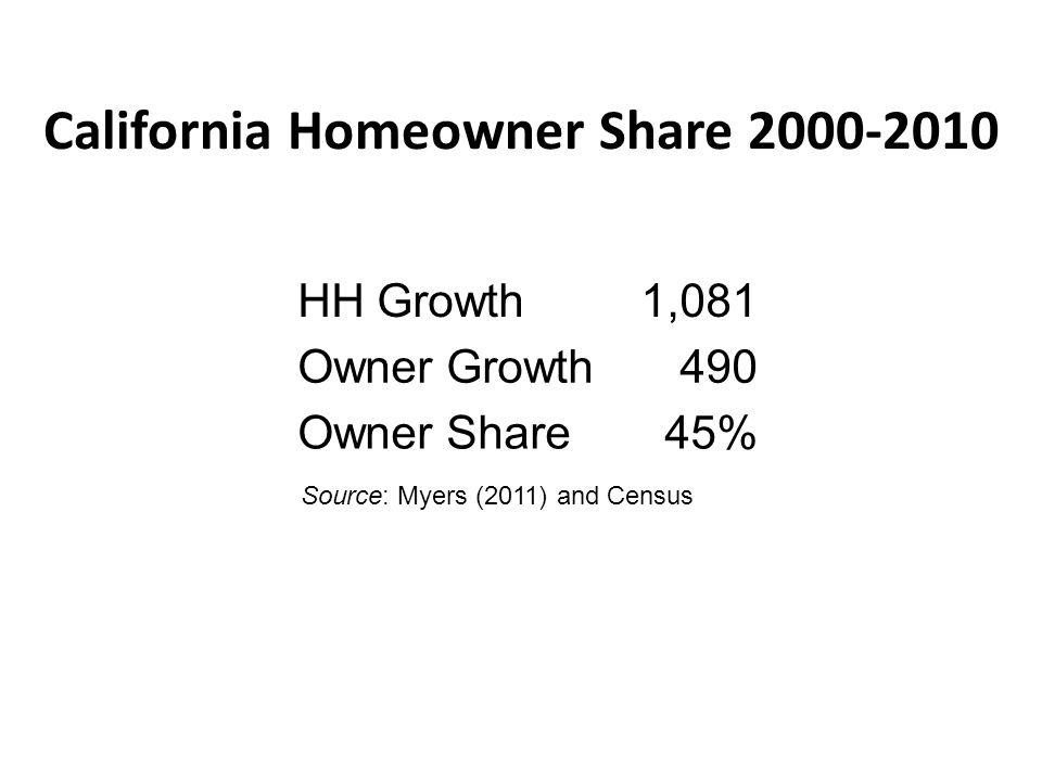 National and California Housing Demand by Type House Type NAR National Demand 2011 NAR California Demand 2011 Attached39%42% Small Lot37%36% Conventional Lot24%22% Source: Adapted from National Association of Realtors (2011).