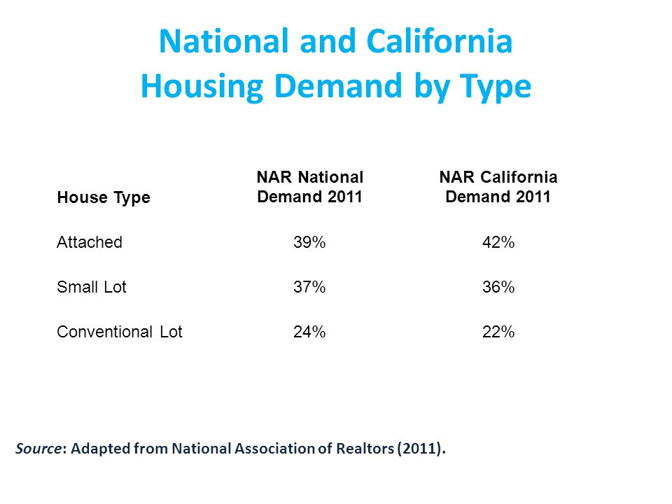 NAR 2011 Survey Highlights QuestionUSCA Prefer houses are smaller on smaller lots, and have a shorter commute to work, 20 minutes59%55% Prefer to own or rent an apartment or townhouse with easy walk to shops and restaurants and have a shorter commute to work.38%42% Prefer a neighborhood with a mix of single family detached houses, townhouses, apartments and condominiums on various sized lots; Almost all of the streets have sidewalks; Places such as shopping, restaurants, a library, and a school are within a few blocks of the home and can either walk or drive; Parking is limited when driving to local stores, restaurants and other places; Public transportation, such as bus, subway, light rail, or commuter rail, is nearby56%60% In deciding where to live, public transit is very important or somewhat important.47%71% Source: Adapted from National Association of Realtors (2011).
