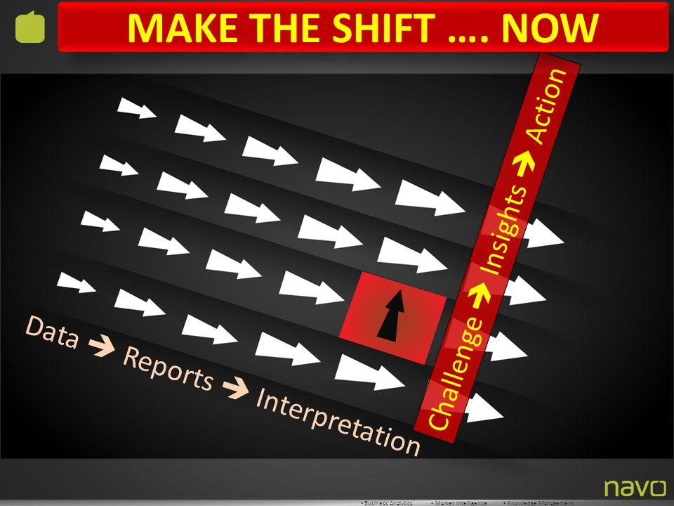 ▪ Business Analytics ▪ Market Intelligence ▪ Knowledge Management Data  Reports  Interpretation Challenge  Insights  Action MAKE THE SHIFT ….