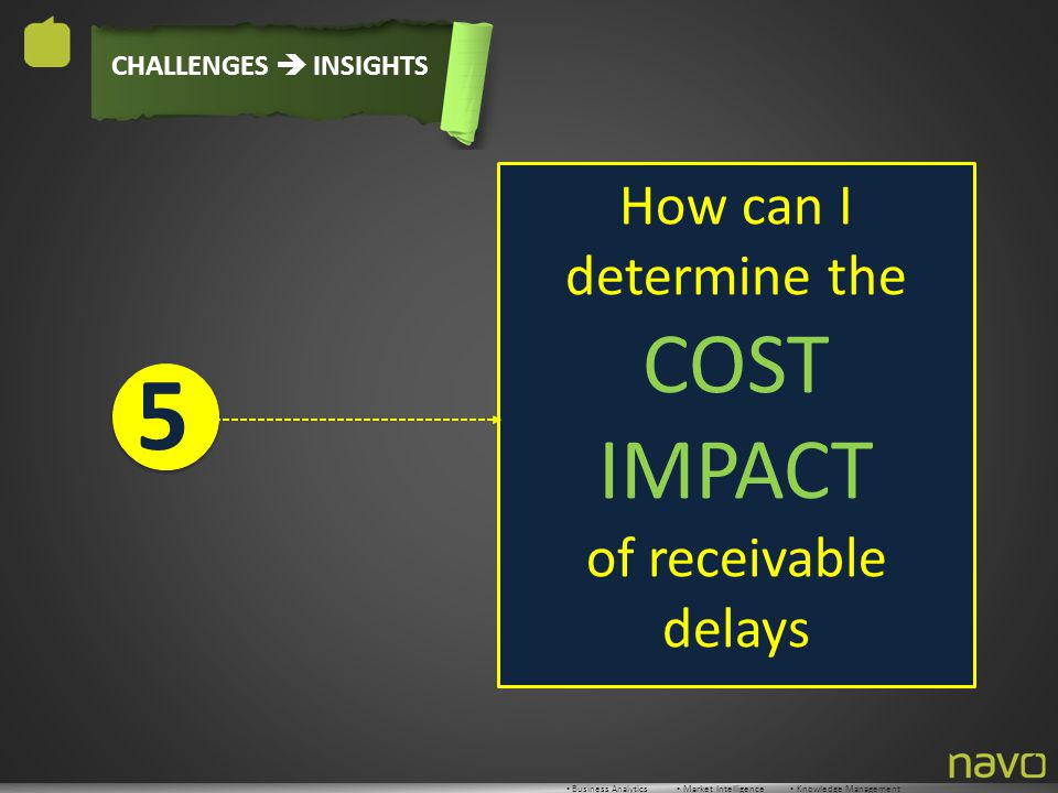 ▪ Business Analytics ▪ Market Intelligence ▪ Knowledge Management CHALLENGES  INSIGHTS How can I determine the COST IMPACT of receivable delays 5