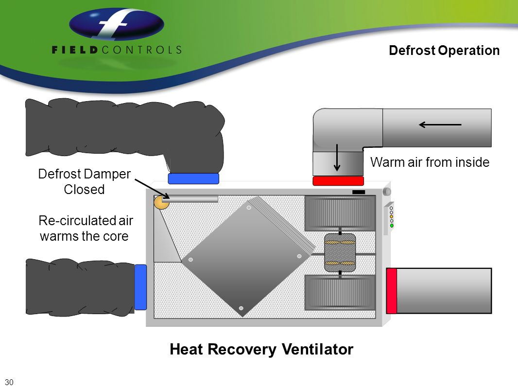 Heat Recovery Ventilator Defrost Operation Defrost Damper Remains Closed Re-circulated air warms the core Warm air from inside No Flow 31
