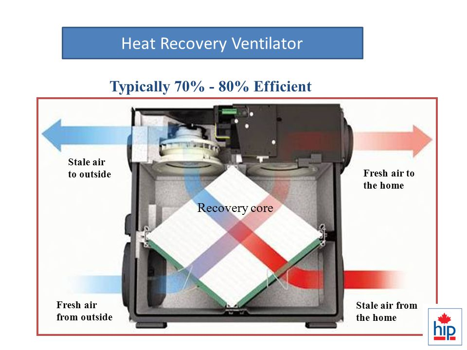 HRV / ERVs Lungs of the house Typically 70% - 80% Efficient Fresh air to the home Stale air from the home Stale air to outside Fresh air from outside Recovery core Heat Recovery Ventilator
