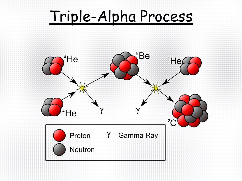 Triple-Alpha Process