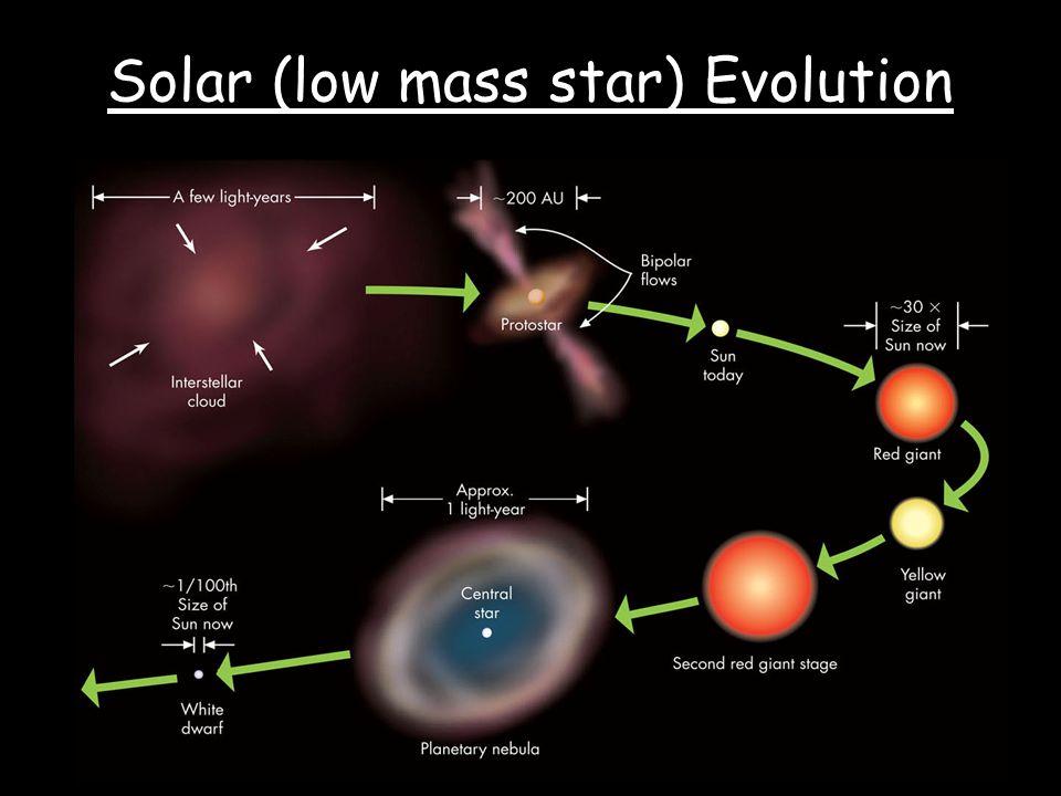 Solar (low mass star) Evolution O B A F G K M 1.1.01