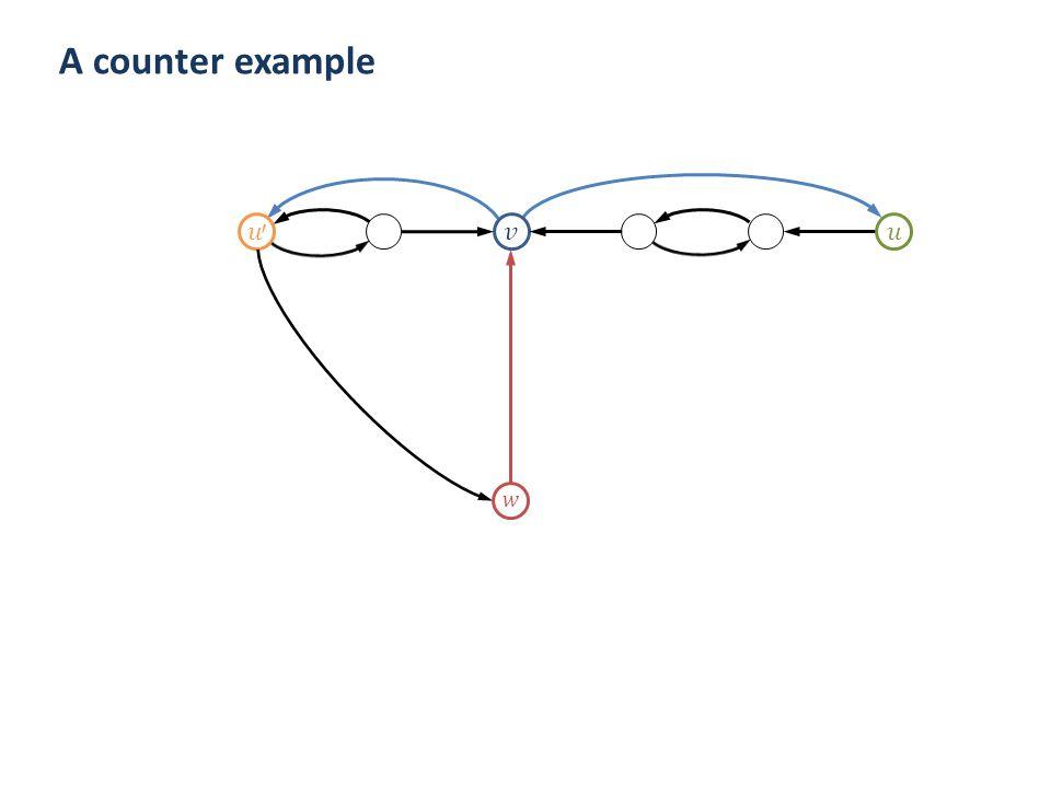 A counter example