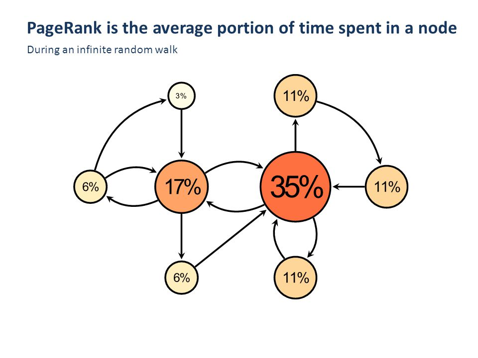 PageRank : PageRank is the average portion of time spent in a node During an infinite random walk