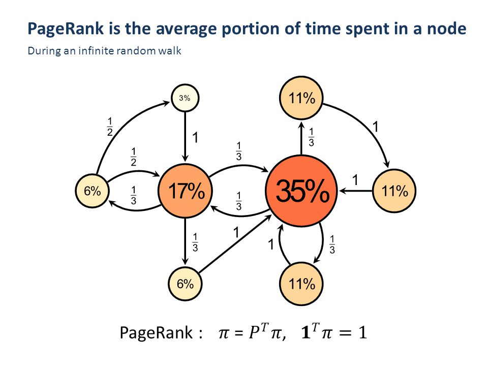 PageRank : How much can a few nodes affect the PageRank values ?
