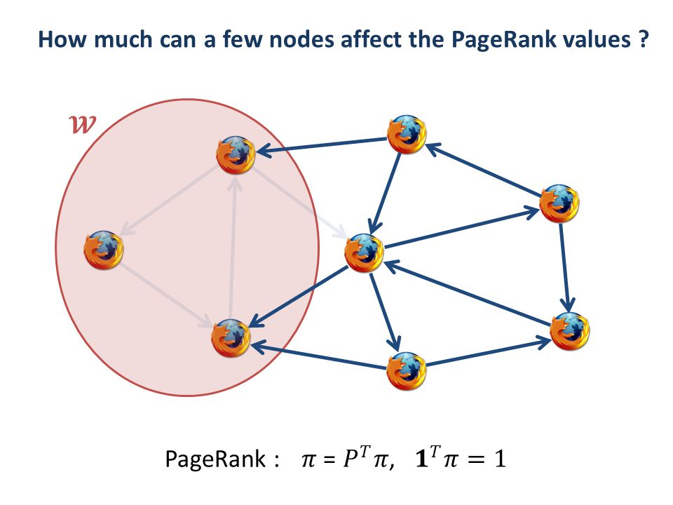 PageRank : How much can a few nodes affect the PageRank values