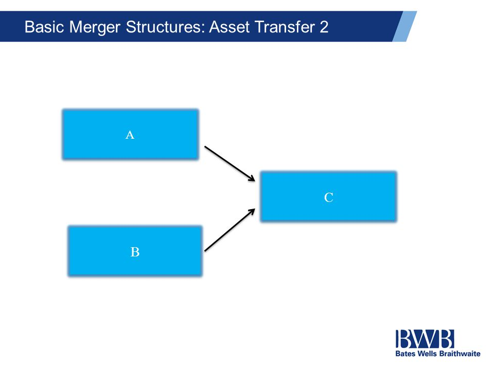 Basic Merger Structures: Asset Transfer 2 A A B B C C