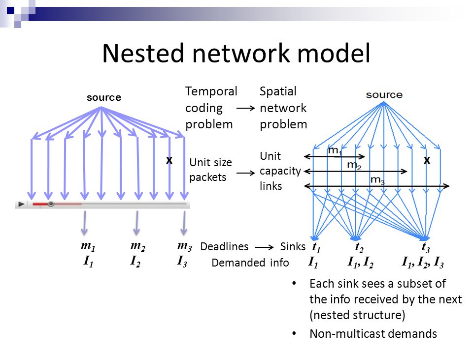 Nested network model I 1, I 2, I 3 I1I1 I 1, I 2 t1t1 t2t2 t3t3 m 1 I 1 m2I2m2I2 m3I3m3I3 DeadlinesSinks Demanded info xx Spatial network problem Temporal coding problem Each sink sees a subset of the info received by the next (nested structure) Non-multicast demands Unit capacity links Unit size packets source