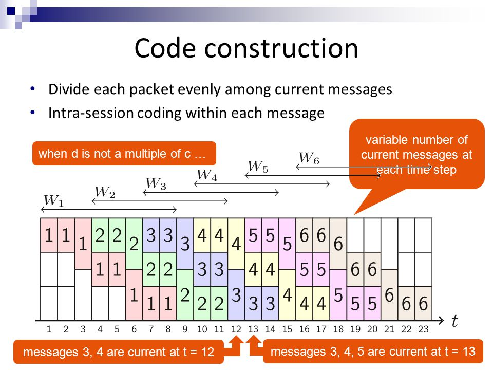 Code construction Divide each packet evenly among current messages Intra-session coding within each message variable number of current messages at each time step messages 3, 4, 5 are current at t = 13messages 3, 4 are current at t = 12 when d is not a multiple of c …
