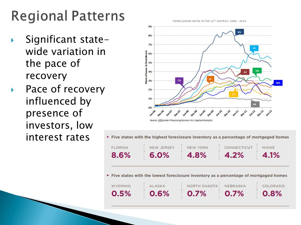  Significant state- wide variation in the pace of recovery  Pace of recovery influenced by presence of investors, low interest rates
