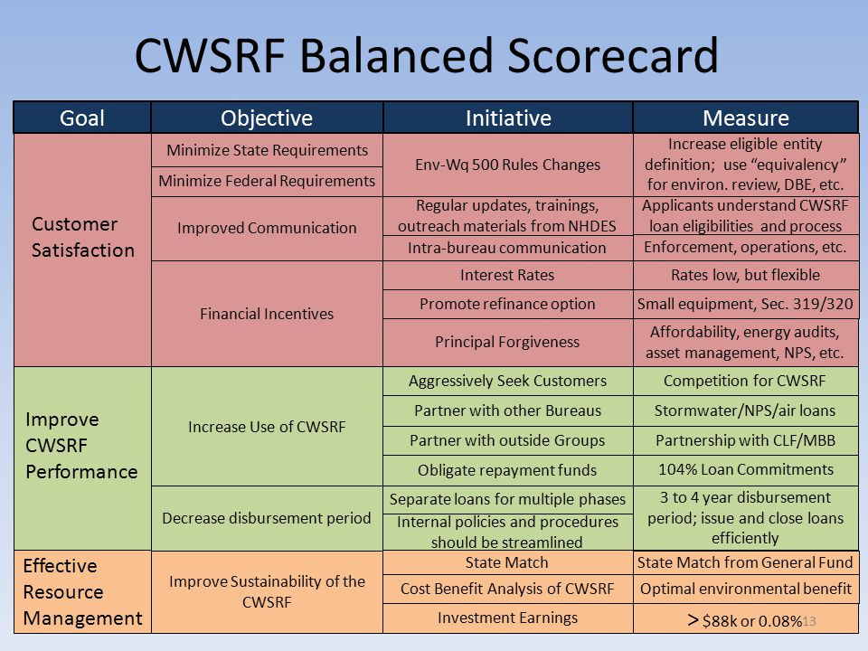 CWSRF Balanced Scorecard ObjectiveGoal Customer Satisfaction Effective Resource Management Improve CWSRF Performance Initiative Minimize State Requirements Minimize Federal Requirements Improved Communication Financial Incentives Measure Increase Use of CWSRF State Match Decrease disbursement period Interest Rates Promote refinance option Principal Forgiveness Env-Wq 500 Rules Changes Aggressively Seek Customers Partner with other Bureaus Partner with outside Groups Small equipment, Sec.