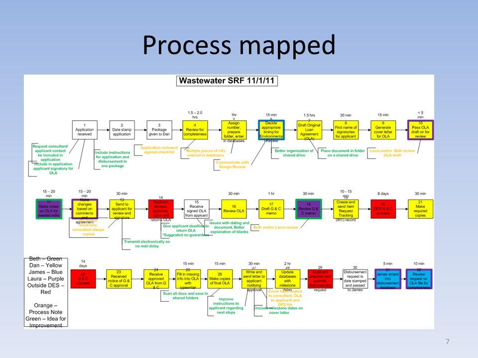Process mapped 7