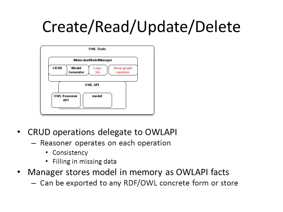 Create/Read/Update/Delete CRUD operations delegate to OWLAPI – Reasoner operates on each operation Consistency Filling in missing data Manager stores model in memory as OWLAPI facts – Can be exported to any RDF/OWL concrete form or store
