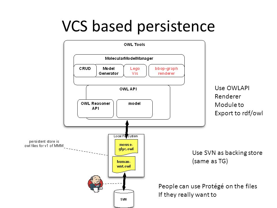 VCS based persistence Use OWLAPI Renderer Module to Export to rdf/owl Use SVN as backing store (same as TG) People can use Protégé on the files If the