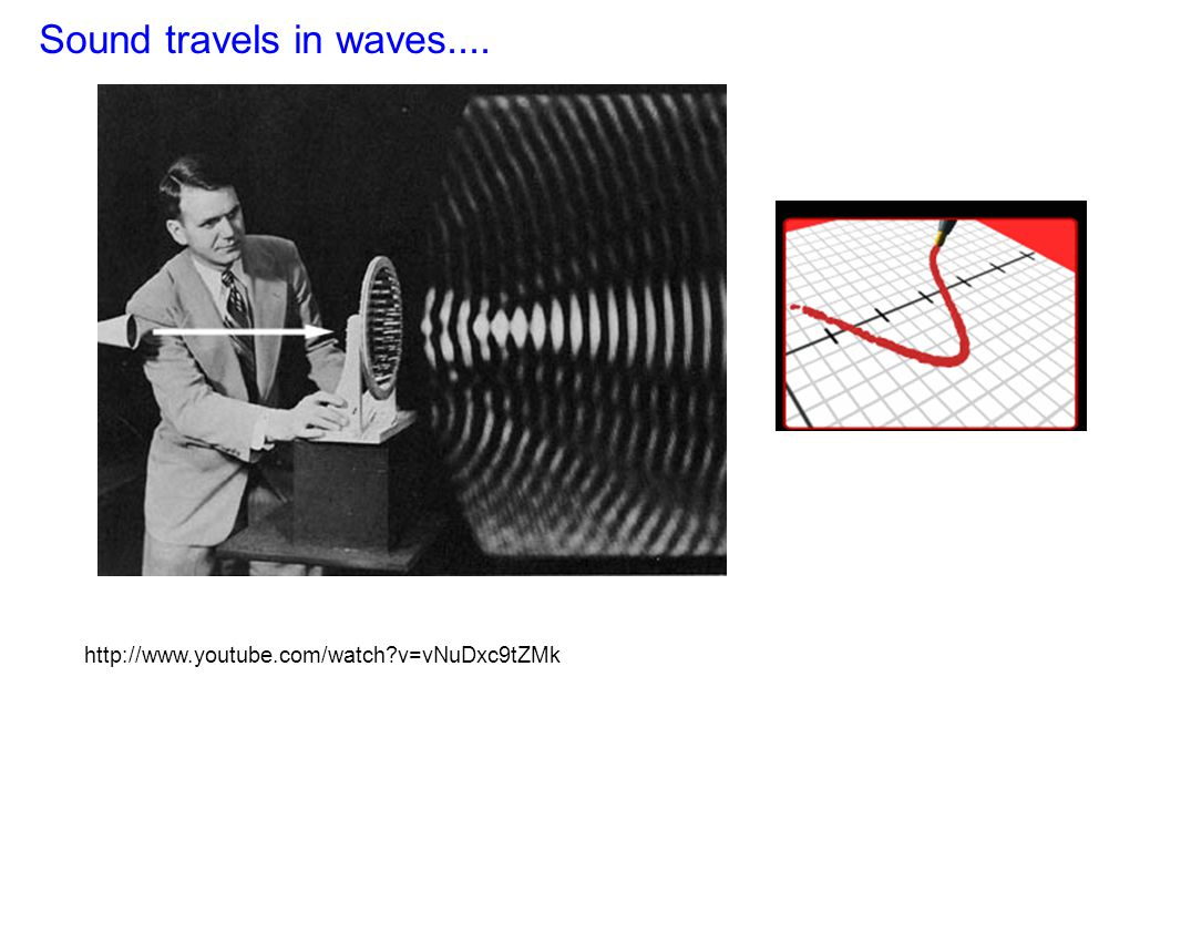 Sound travels in waves.... http://www.youtube.com/watch v=vNuDxc9tZMk