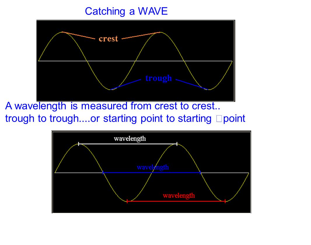 A wavelength is measured from crest to crest.. trough to trough....or starting point to starting point Catching a WAVE