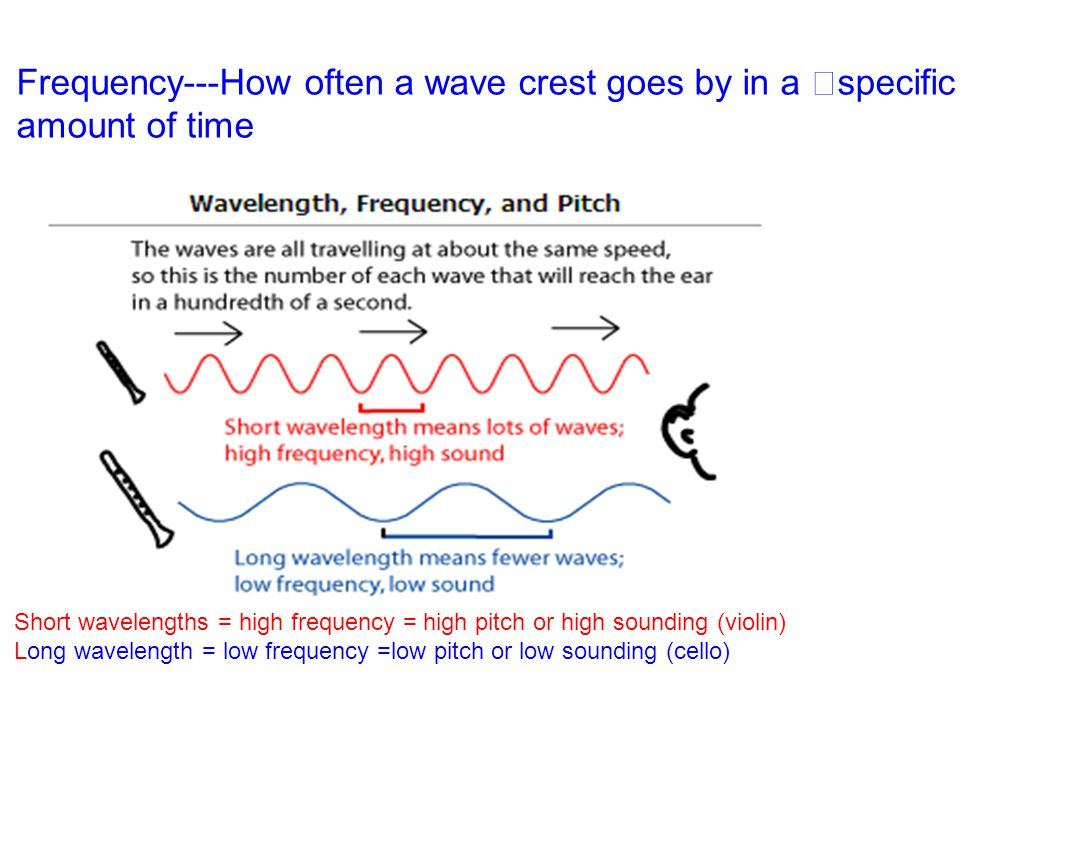 Frequency---How often a wave crest goes by in a specific amount of time Short wavelengths = high frequency = high pitch or high sounding (violin) Long wavelength = low frequency =low pitch or low sounding (cello)