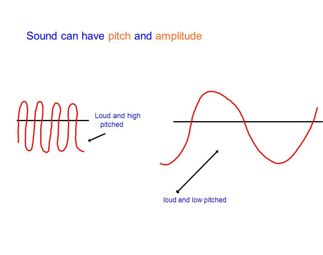 Sound can have pitch and amplitude Loud and high pitched loud and low pitched