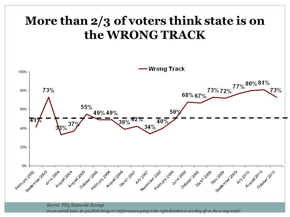More than 2/3 of voters think state is on the WRONG TRACK On an overall basis, do you think things in California are going in the right direction or are they off on the wrong track.