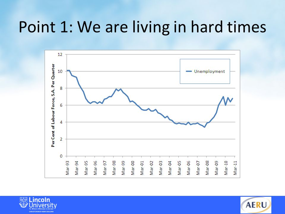 Point 2: We know why times are hard This is a slide from Dr Alan Bollard's address to the Employment Summit Conference in 2009.