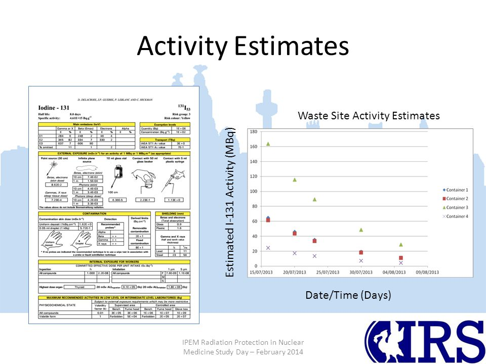 Activity Estimates IPEM Radiation Protection in Nuclear Medicine Study Day – February 2014 Waste Site Activity Estimates Estimated I-131 Activity (MBq) Date/Time (Days)
