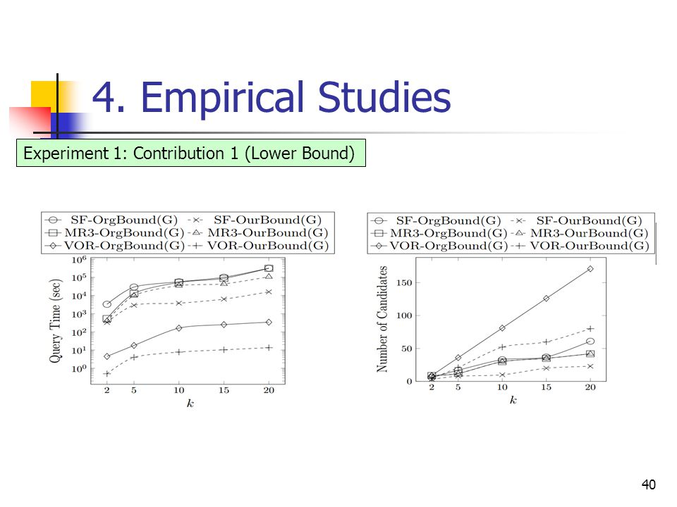 4. Empirical Studies 40 Experiment 1: Contribution 1 (Lower Bound)