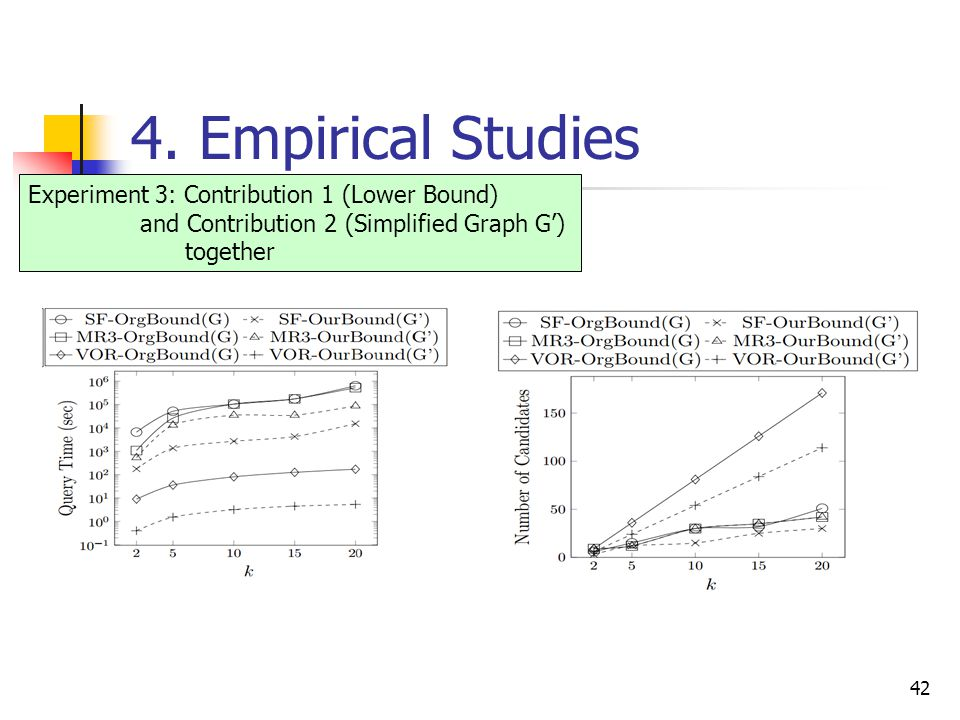 4. Empirical Studies 42 Experiment 3: Contribution 1 (Lower Bound) and Contribution 2 (Simplified Graph G') together