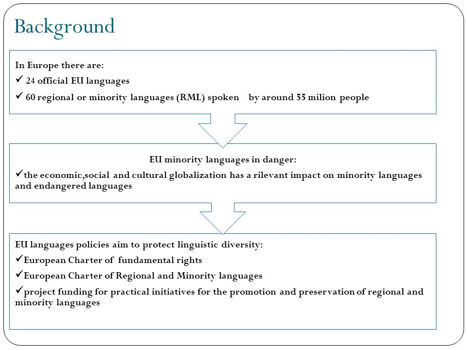 Background EU languages policies aim to protect linguistic diversity: European Charter of fundamental rights European Charter of Regional and Minority languages project funding for practical initiatives for the promotion and preservation of regional and minority languages EU minority languages in danger: the economic,social and cultural globalization has a rilevant impact on minority languages and endangered languages In Europe there are: 24 official EU languages 60 regional or minority languages (RML) spoken by around 55 milion people