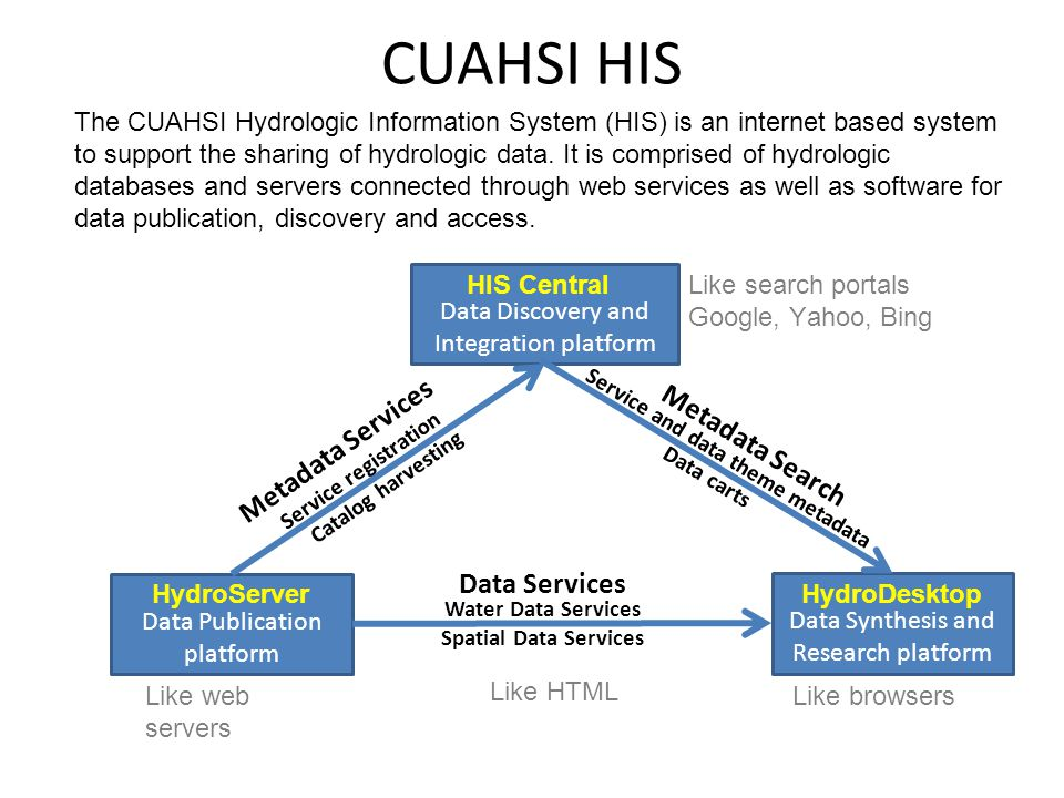 HydroServer Goals A platform for publishing space-time hydrologic datasets that: – Provides local control of data – Makes data universally available – Is autonomous HydroServer should be functional independent of the rest of HIS – Texas Hydrologic Information System – INRA Constellation of Experimental Watersheds