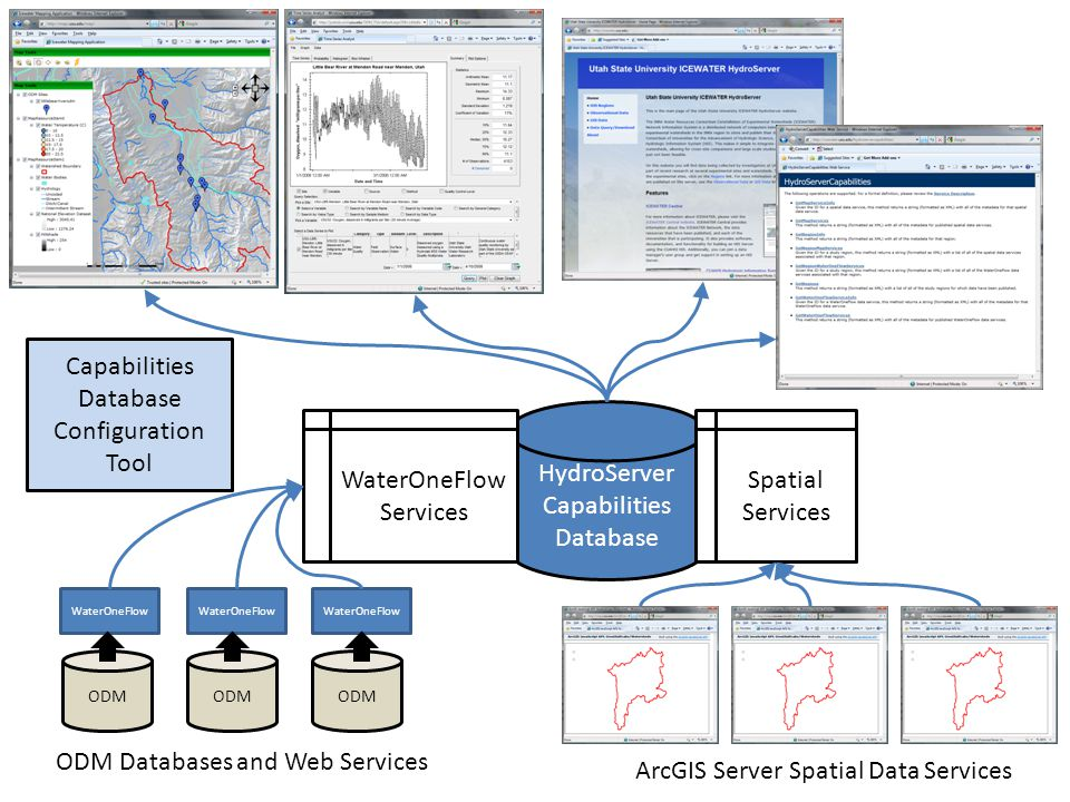 ODM WaterOneFlow HydroServer Capabilities Database ODM Databases and Web Services ArcGIS Server Spatial Data Services Capabilities Database Configuration Tool Spatial Services WaterOneFlow Services
