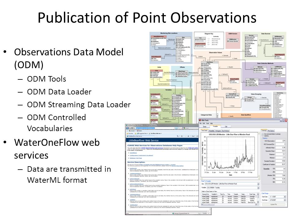 Publication of Point Observations Observations Data Model (ODM) – ODM Tools – ODM Data Loader – ODM Streaming Data Loader – ODM Controlled Vocabularies WaterOneFlow web services – Data are transmitted in WaterML format