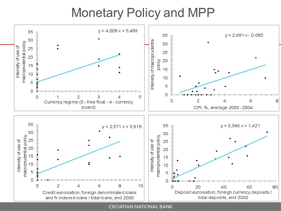 Monetary Policy and MPP 12
