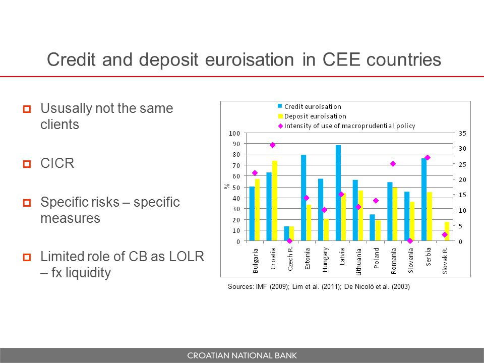 Credit and deposit euroisation in CEE countries  Ususally not the same clients  CICR  Specific risks – specific measures  Limited role of CB as LOLR – fx liquidity Sources: IMF (2009); Lim et al.