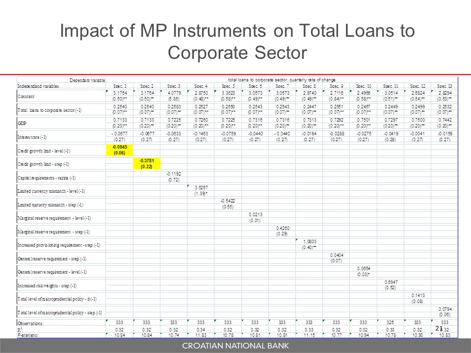 Impact of MP Instruments on Total Loans to Corporate Sector 21