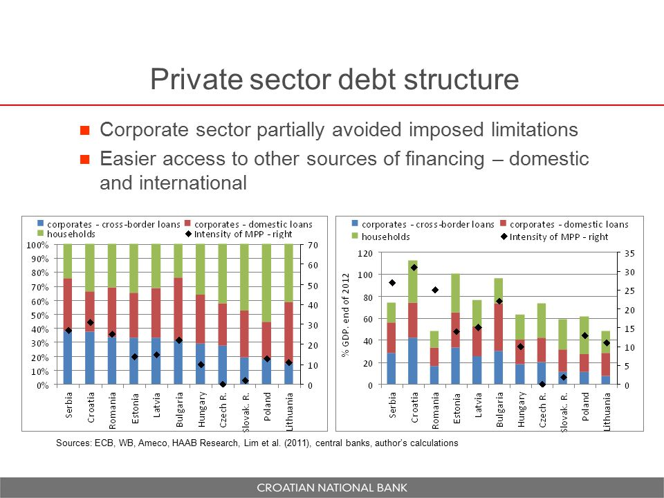 Private sector debt structure Corporate sector partially avoided imposed limitations Easier access to other sources of financing – domestic and international Sources: ECB, WB, Ameco, HAAB Research, Lim et al.