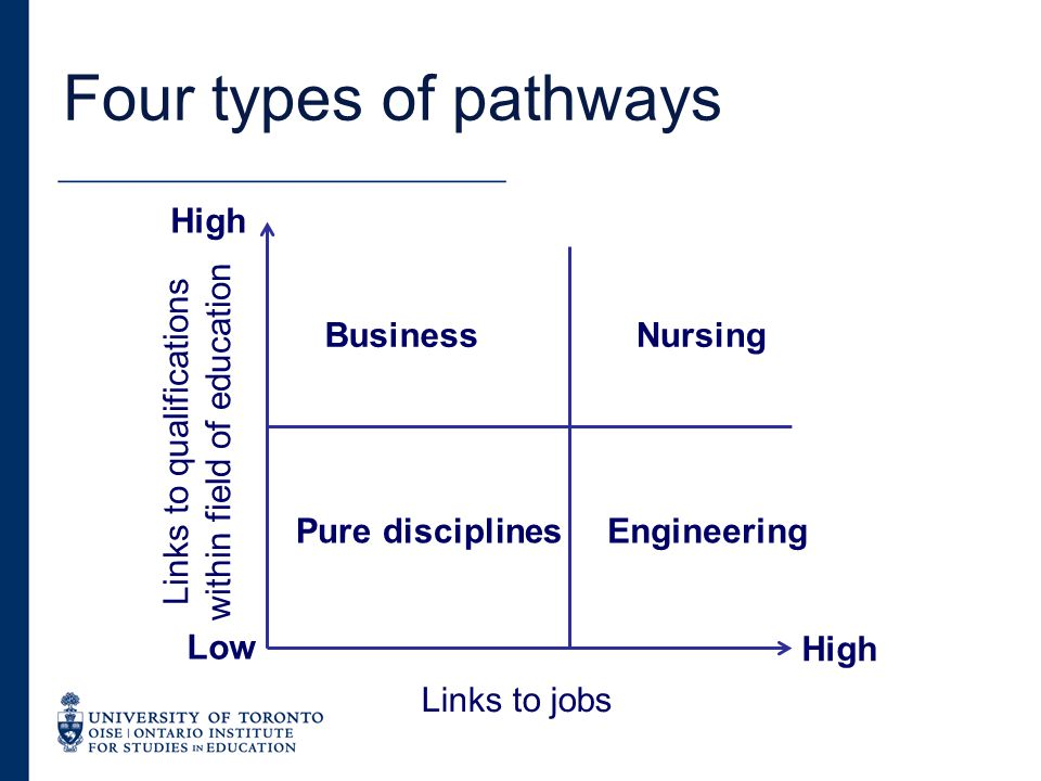 Four types of pathways BusinessNursing Pure disciplinesEngineering High Low Links to qualifications within field of education Links to jobs