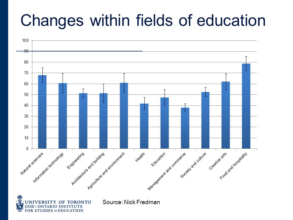 Changes within fields of education 9 Source: Nick Fredman