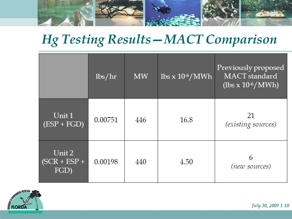 Hg Testing Results—MACT Comparison July 30, 2009 | 10 lbs/hrMWlbs x 10 -6 /MWh Previously proposed MACT standard (lbs x 10 -6 /MWh) Unit 1 (ESP + FGD) 0.0075144616.8 21 (existing sources) Unit 2 (SCR + ESP + FGD) 0.001984404.50 6 (new sources)