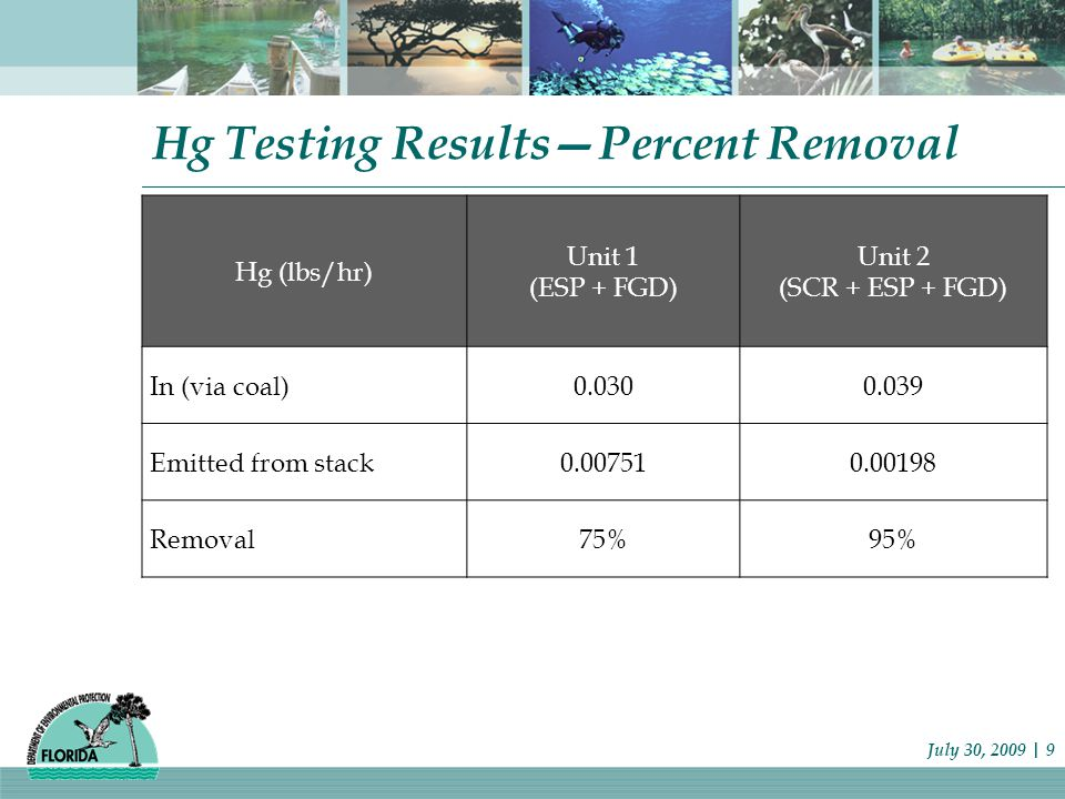Hg Testing Results—Percent Removal July 30, 2009 | 9 Hg (lbs/hr) Unit 1 (ESP + FGD) Unit 2 (SCR + ESP + FGD) In (via coal)0.0300.039 Emitted from stack0.007510.00198 Removal75%95%