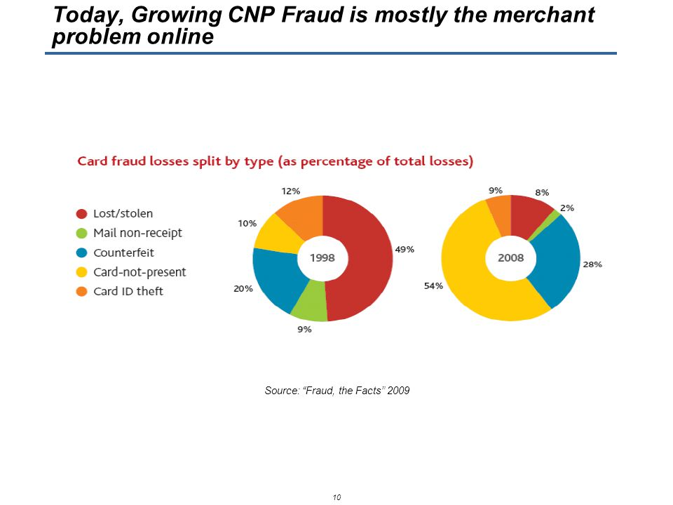 Source: Fraud, the Facts 2009 10 Today, Growing CNP Fraud is mostly the merchant problem online