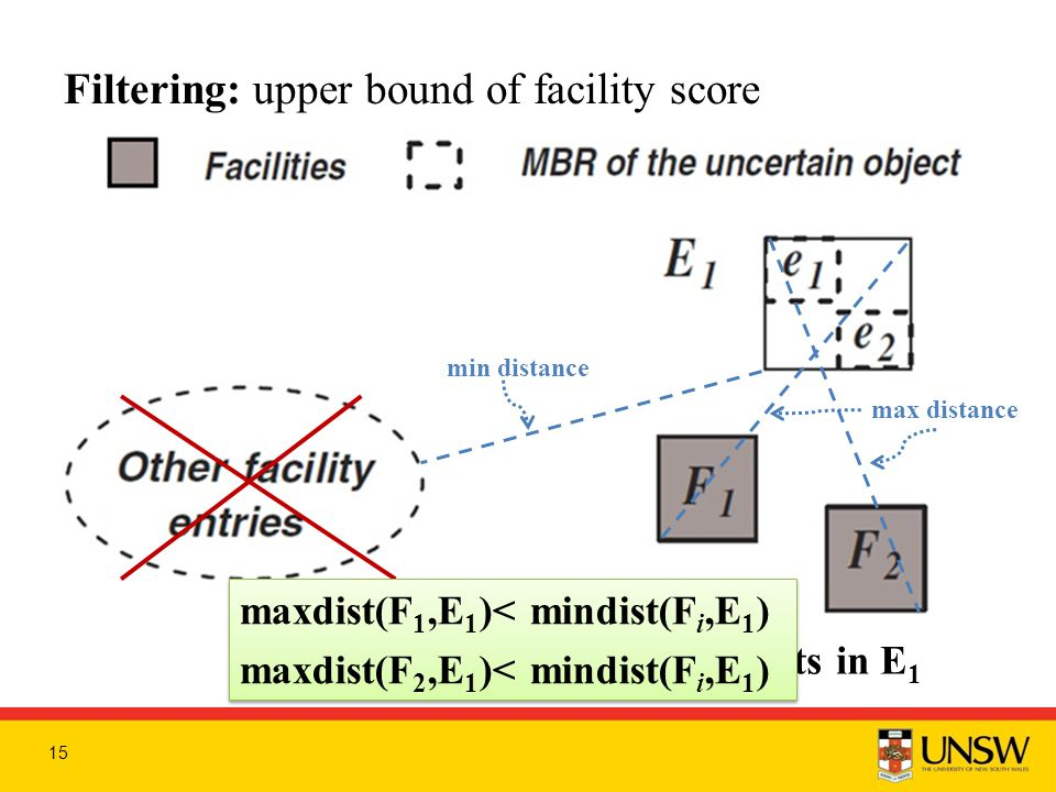 Filtering: upper bound of facility score 15 I + (F 1 ), I + (F 2 ) ← number of objects in E 1 max distance min distance maxdist(F 1,E 1 )< mindist(F i,E 1 ) maxdist(F 2,E 1 )< mindist(F i,E 1 ) maxdist(F 1,E 1 )< mindist(F i,E 1 ) maxdist(F 2,E 1 )< mindist(F i,E 1 )